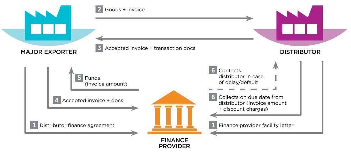 Distributor Finance Global Supply Chain Finance Forum