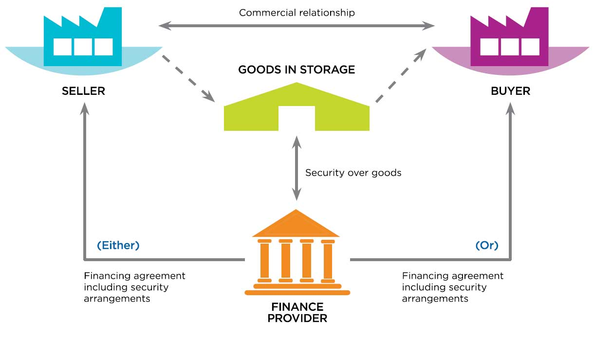 Loan Or Advance Against Inventory Global Supply Chain Finance Forum